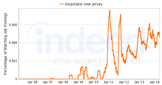 Chart of Hospitalist job growth in New Jersey